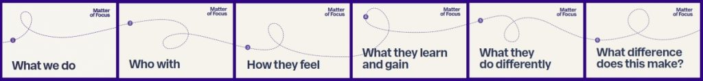 matter-of-focus-outcome-mapping-headings