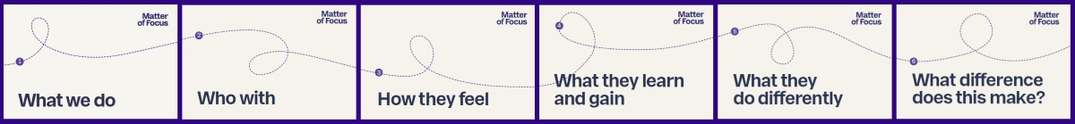 matter-of-focus-ourcome-mapping-headings