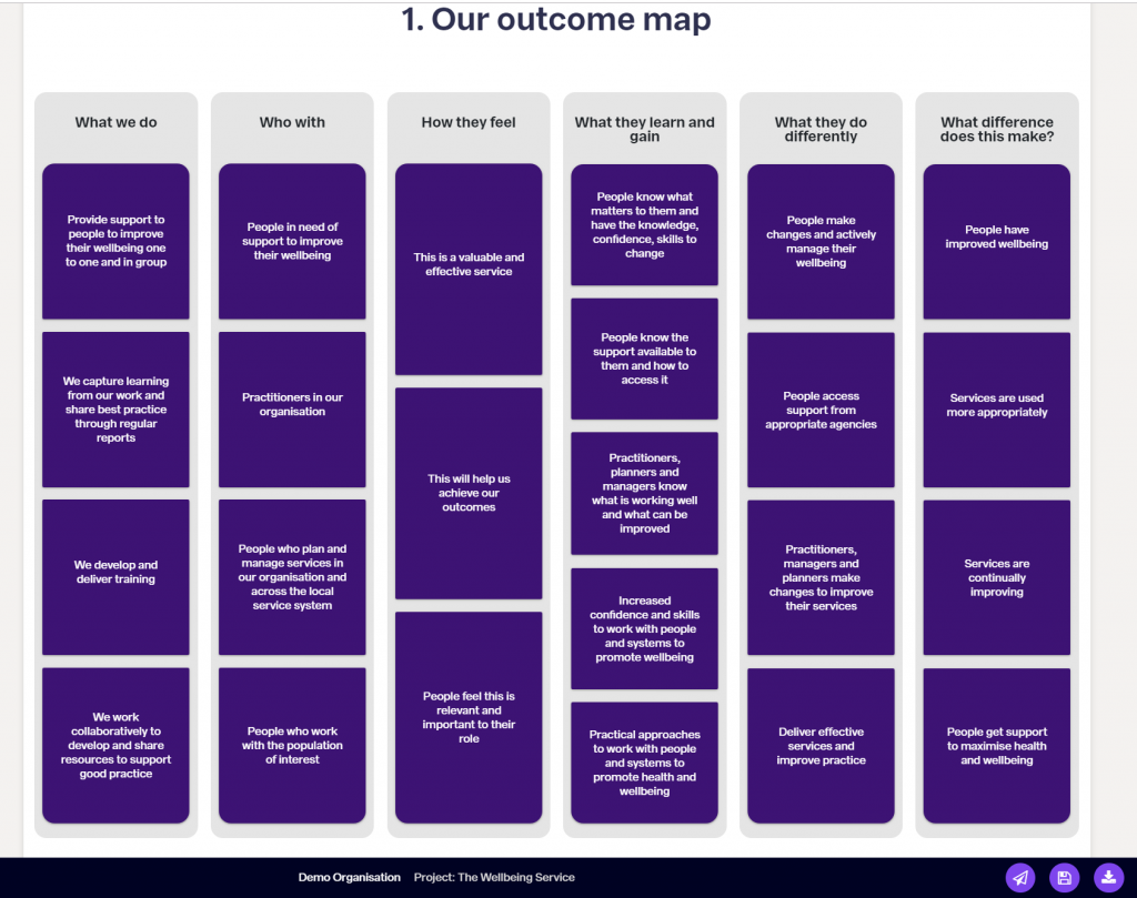 Screen shot of an outcome map in an OutNav live report