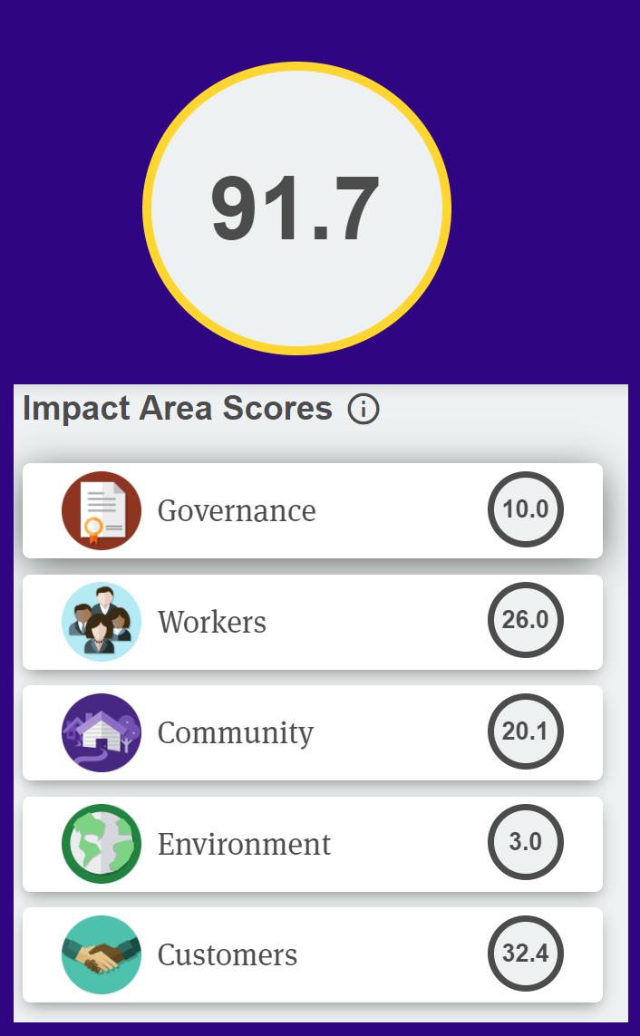 A chart of Matter of Focus's Certified B Corp impact score breakdown