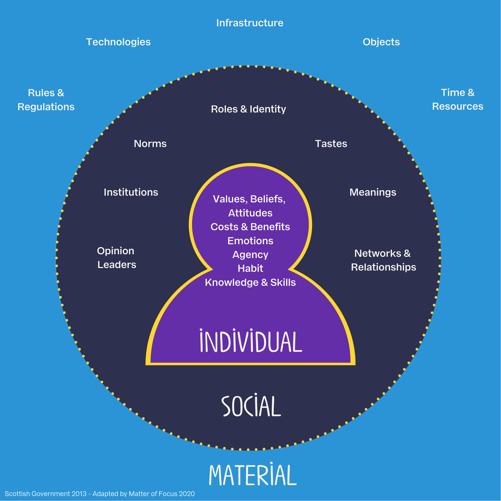 A diagram of the individual, social and material (ISM) model