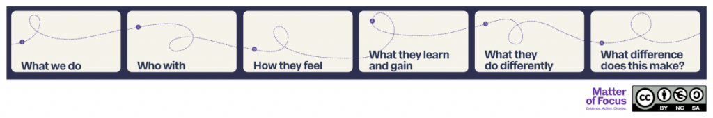 The Matter of Focus headings: 1 What we do, 2 who with, 3 how they feel, 4 what they learn and gain, 5 what they do differently, 6 what difference does this make?